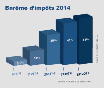 Présentation Clovis 1er - Page 3 Bareme-impots-2014-sidebar